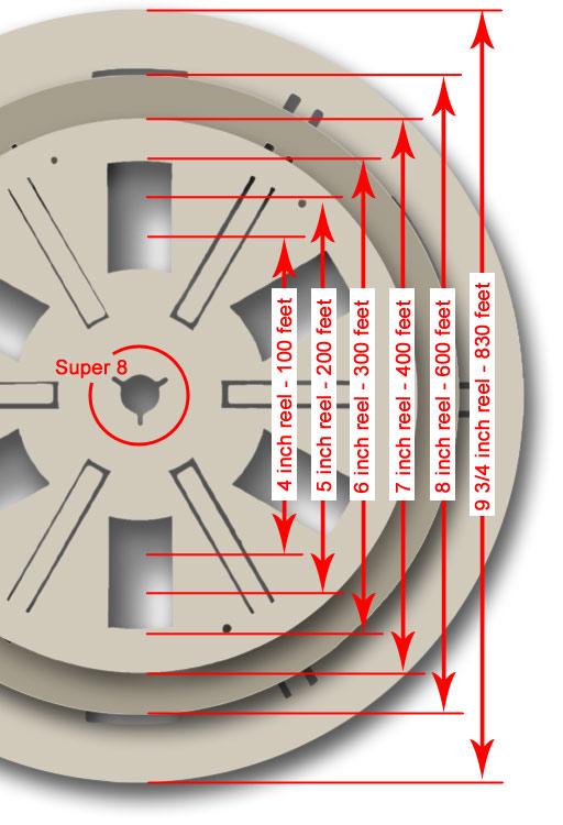 information sur les bobines super8 et 8mm. Black Bedroom Furniture Sets. Home Design Ideas
